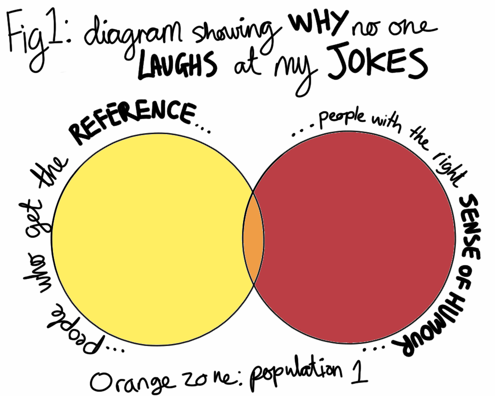 Venn diagrams silence killed the dinosaurs i hope that spiders work it out eventually perhaps the fiftieth time they are shepherded into jars and dumped in the garden or when they watch you setting pooptronica